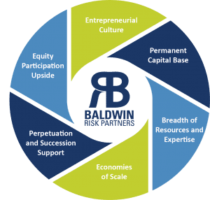 Entrepreneurial Culture, Permanent Capital Base, Breadth of Resources and Expertise, Economies of Scale, Perpetuation and Succession Support, Equity Participation Upside